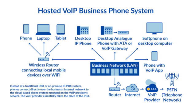 VoIP: The Smart Choice for Business